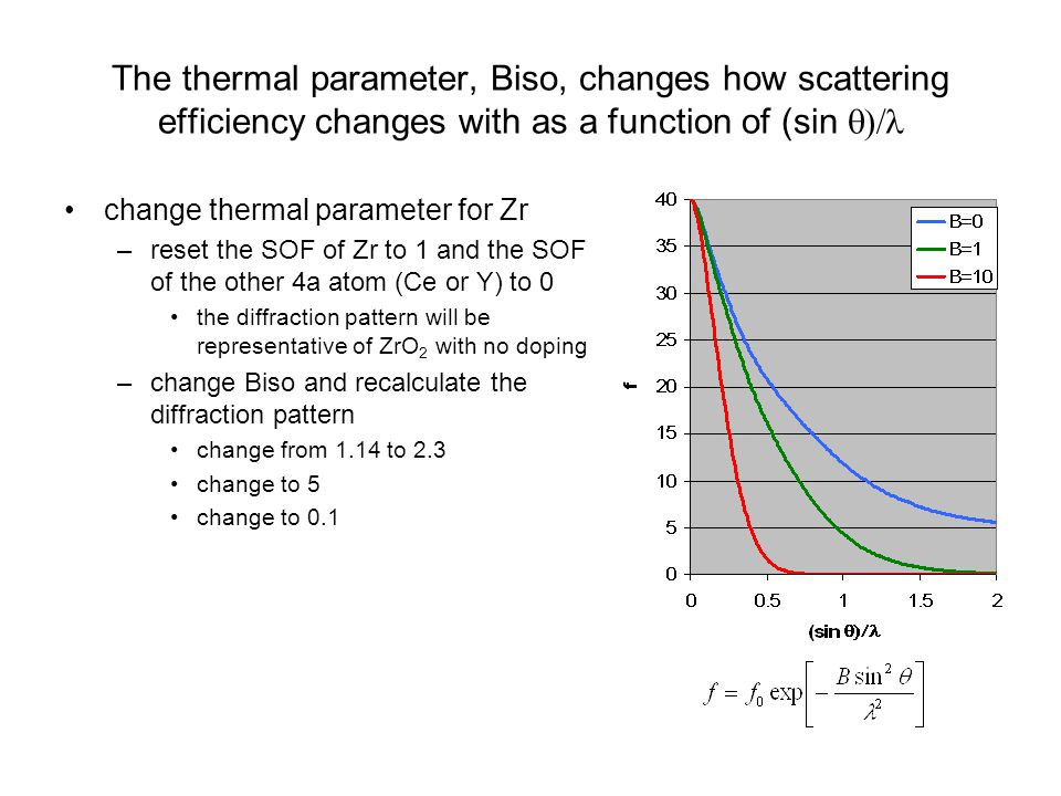 The thermal parameter, Biso, changes how scattering efficiency changes with as a function of (sin q)/l