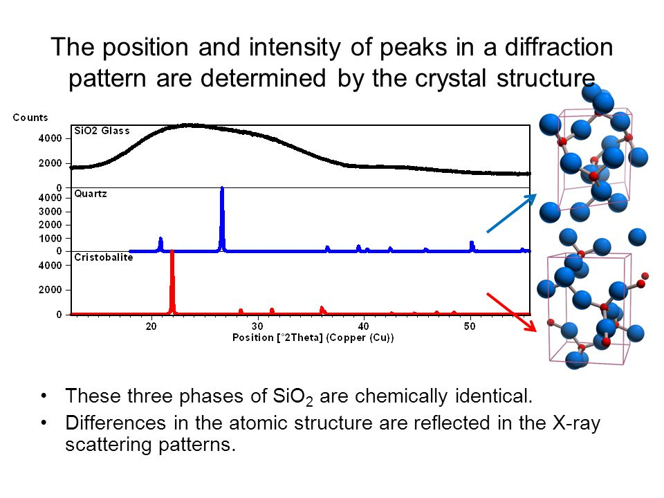 The position and intensity of peaks in a diffraction pattern are determined by the crystal structure
