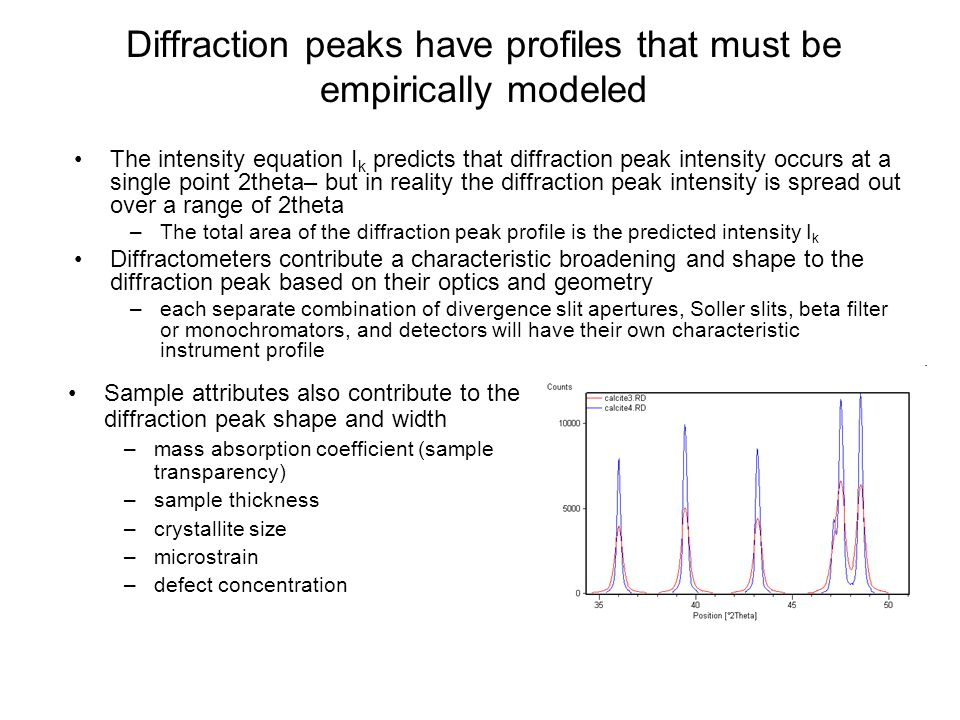 Diffraction peaks have profiles that must be empirically modeled