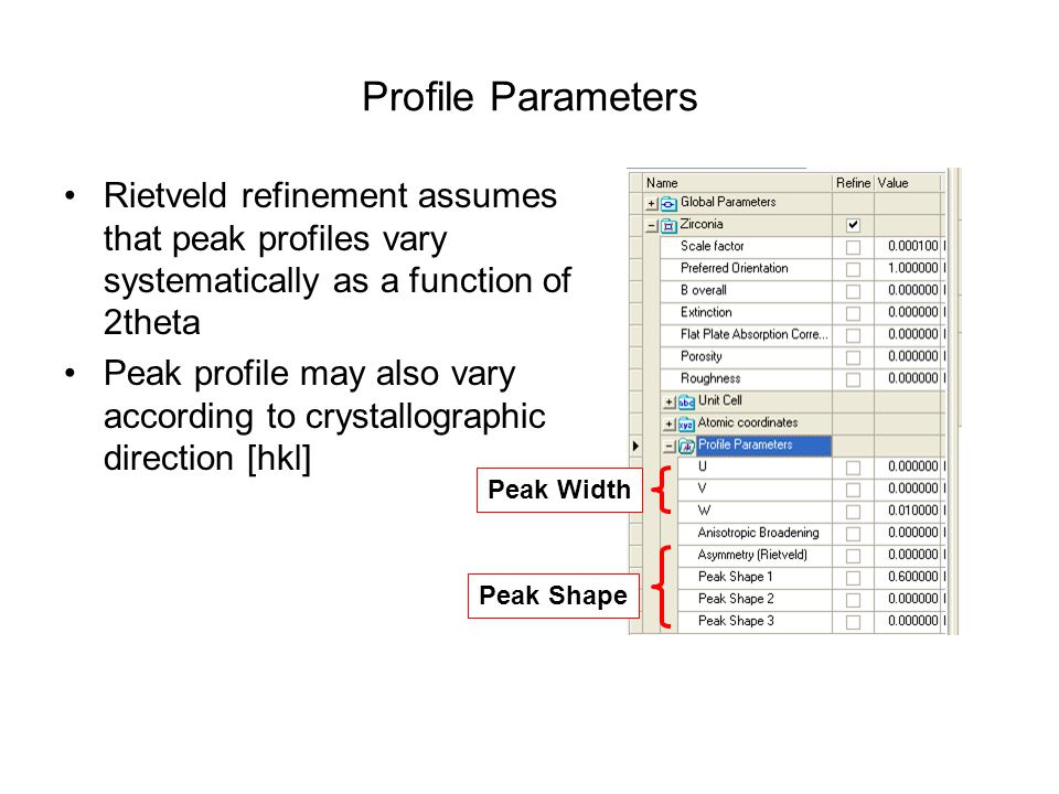 Profile Parameters Rietveld refinement assumes that peak profiles vary systematically as a function of 2theta.