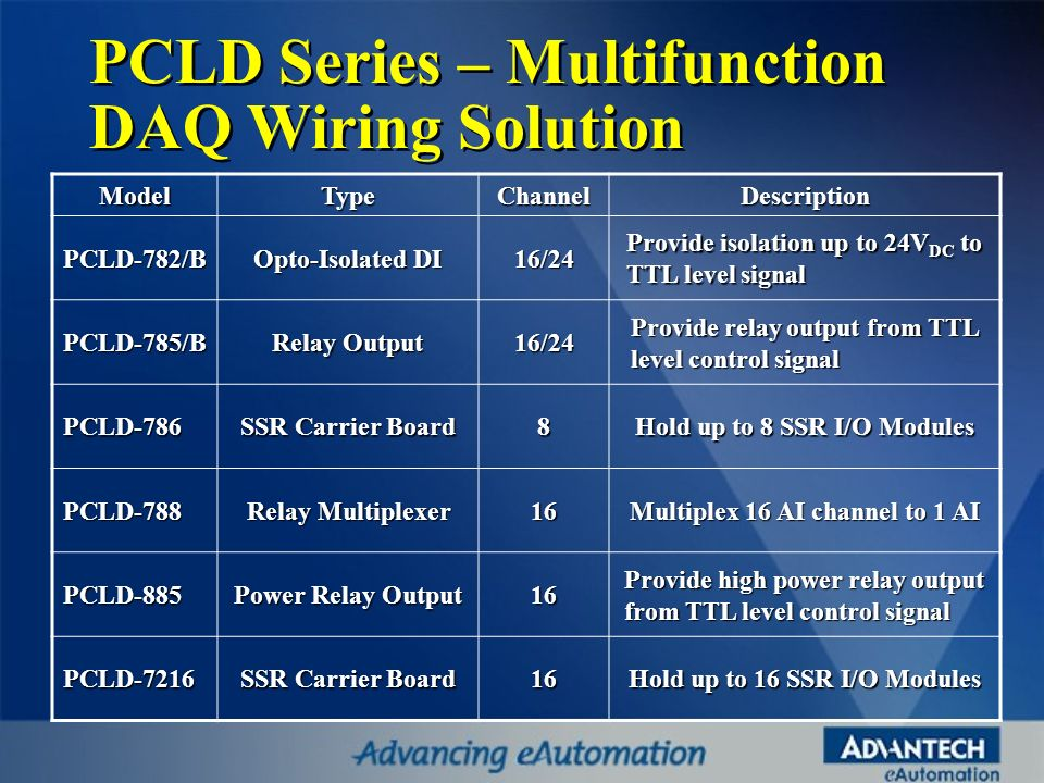 PCLD Series – Multifunction DAQ Wiring Solution