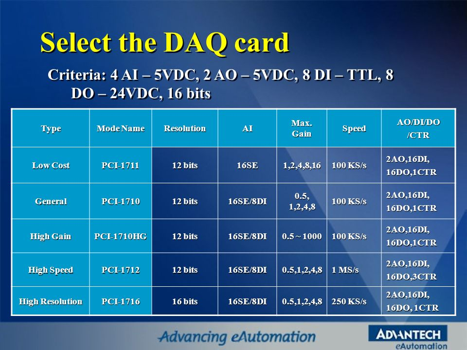 Select the DAQ card Criteria: 4 AI – 5VDC, 2 AO – 5VDC, 8 DI – TTL, 8 DO – 24VDC, 16 bits. Type. Mode Name.
