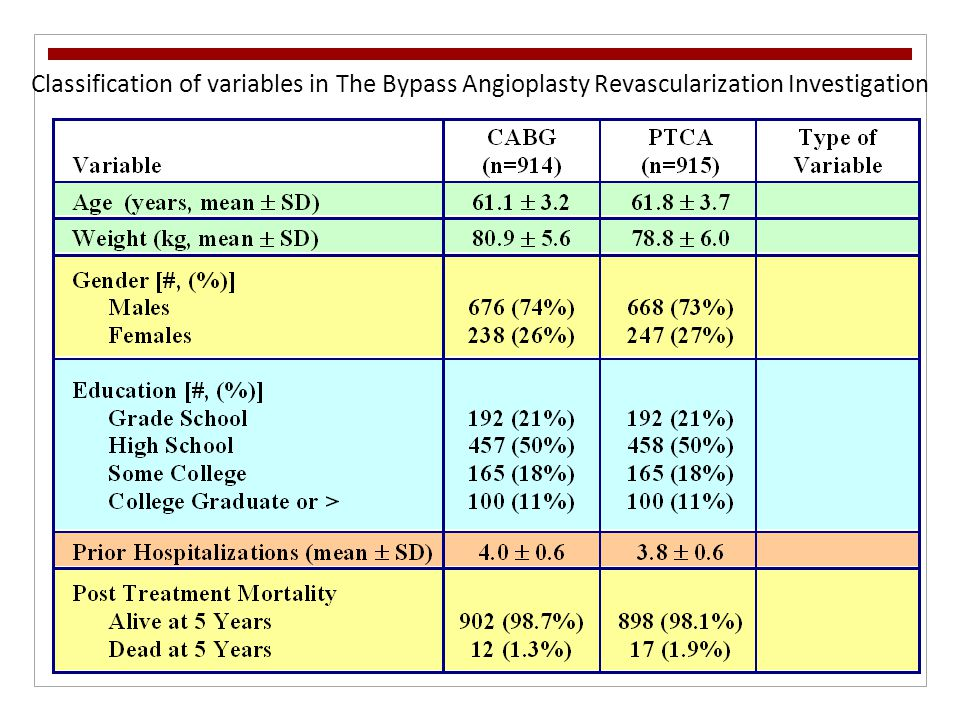Classification of variables in The Bypass Angioplasty Revascularization Investigation