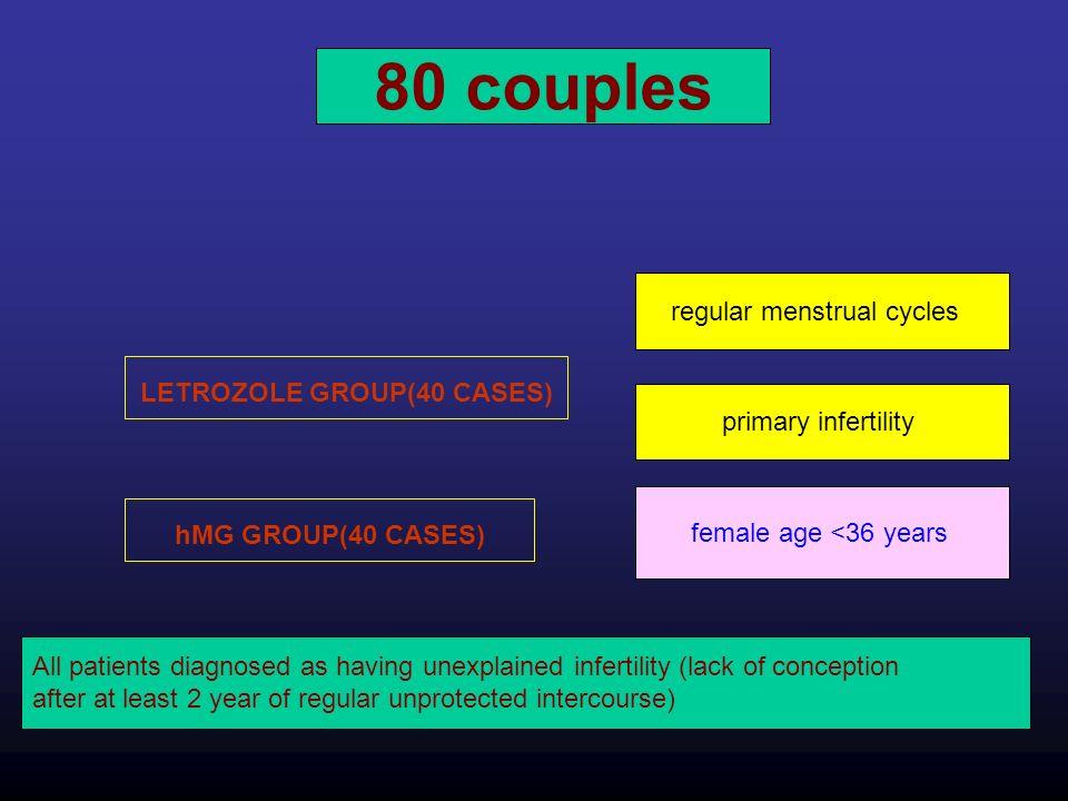 LETROZOLE GROUP(40 CASES)
