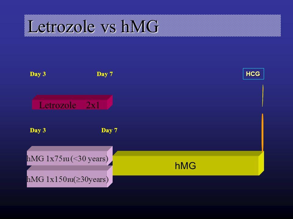 Letrozole vs hMG Letrozole 2x1 hMG hMG 1x75ıu (<30 years)