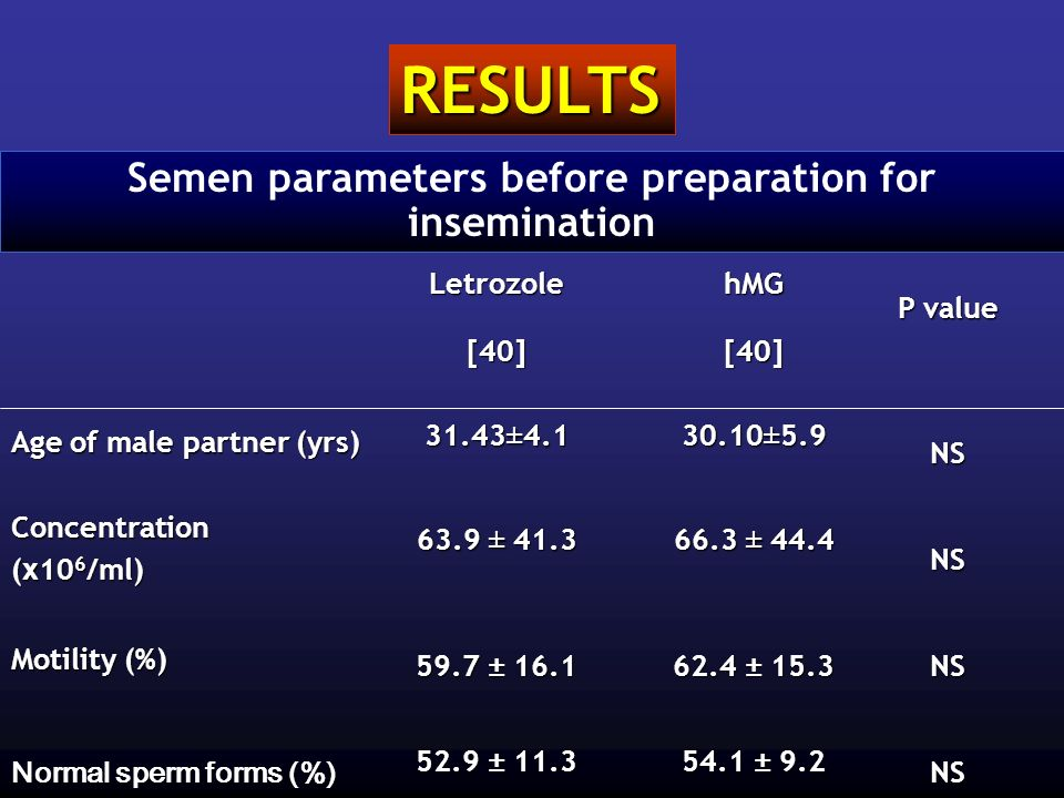 Semen parameters before preparation for insemination