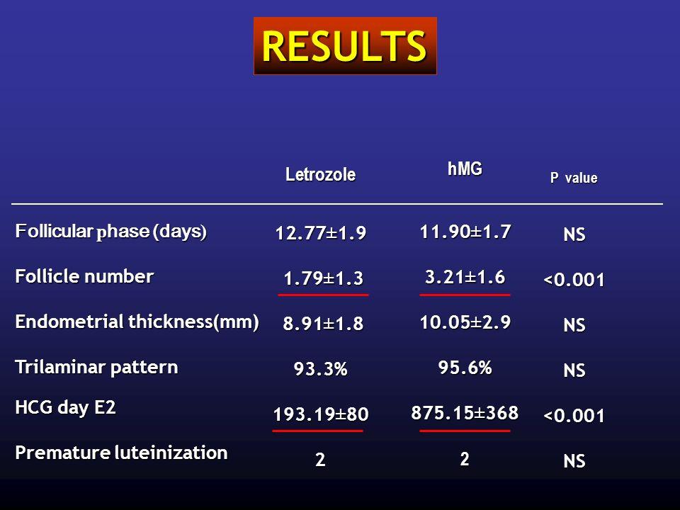 RESULTS hMG Letrozole 11.90±1.7 12.77±1.9 NS 3.21±1.6 1.79±1.3