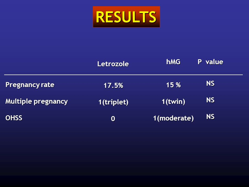 RESULTS hMG 15 % 1(twin) 1(moderate) P value NS Letrozole 17.5%