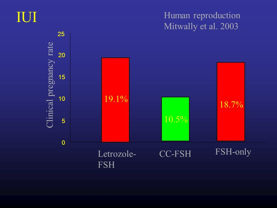 IUI Human reproduction Mitwally et al. 2003 Clinical pregnancy rate