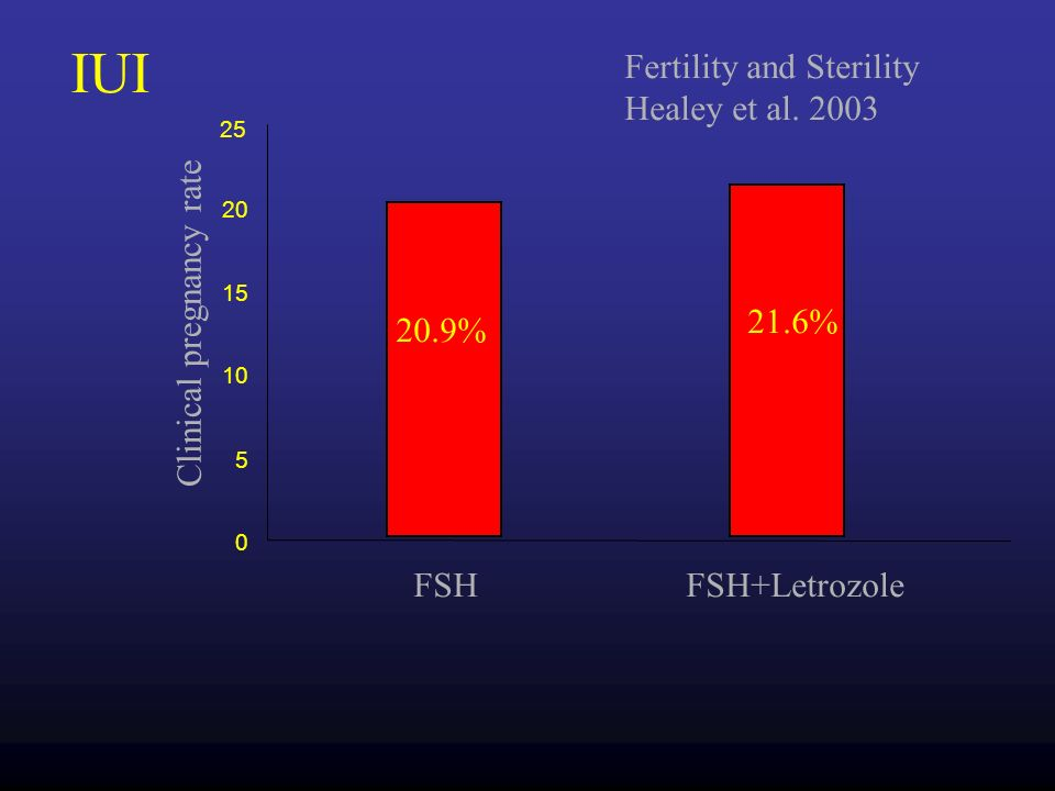 IUI Fertility and Sterility Healey et al. 2003 Clinical pregnancy rate
