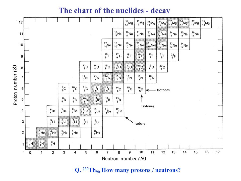 The chart of the nuclides - decay