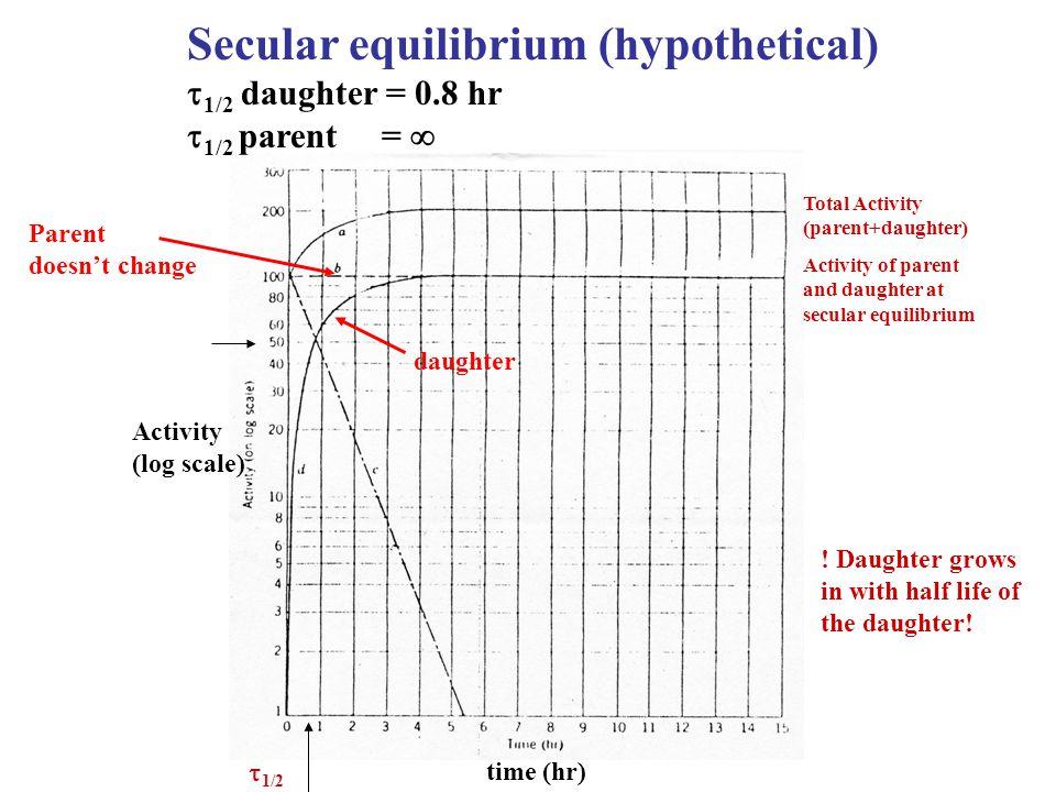 Secular equilibrium (hypothetical)
