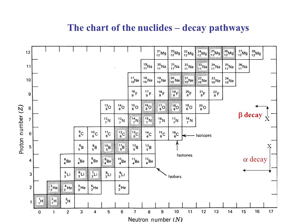The chart of the nuclides – decay pathways