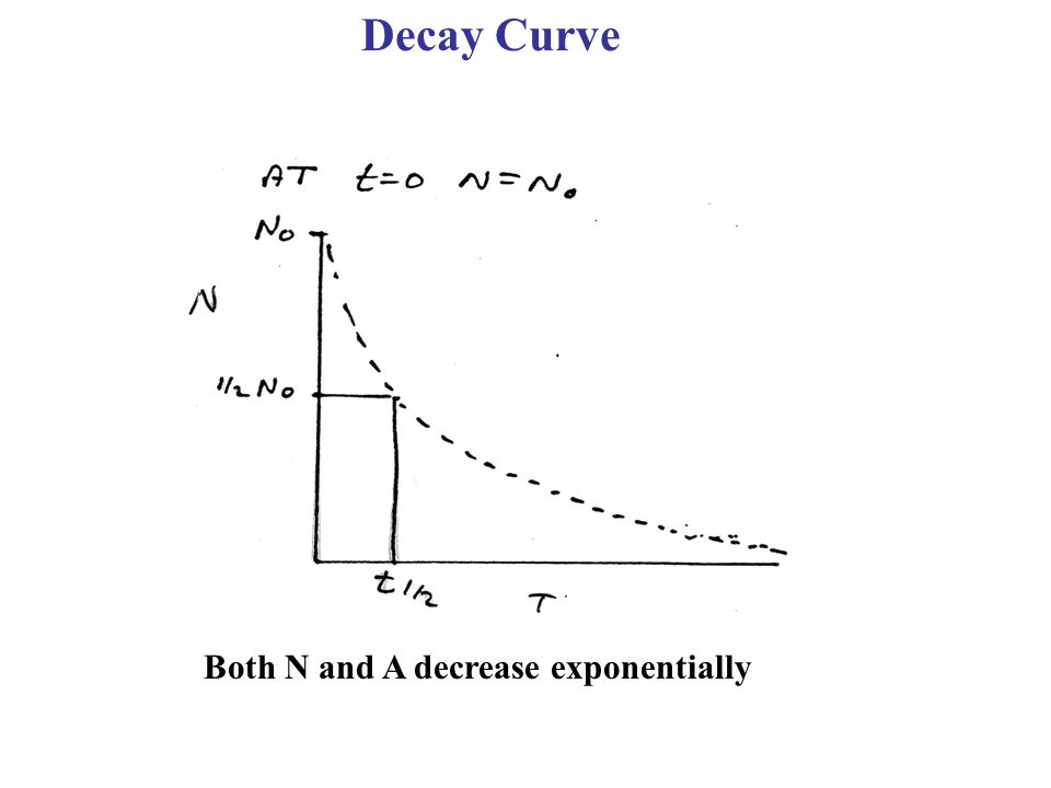 Decay Curve Both N and A decrease exponentially