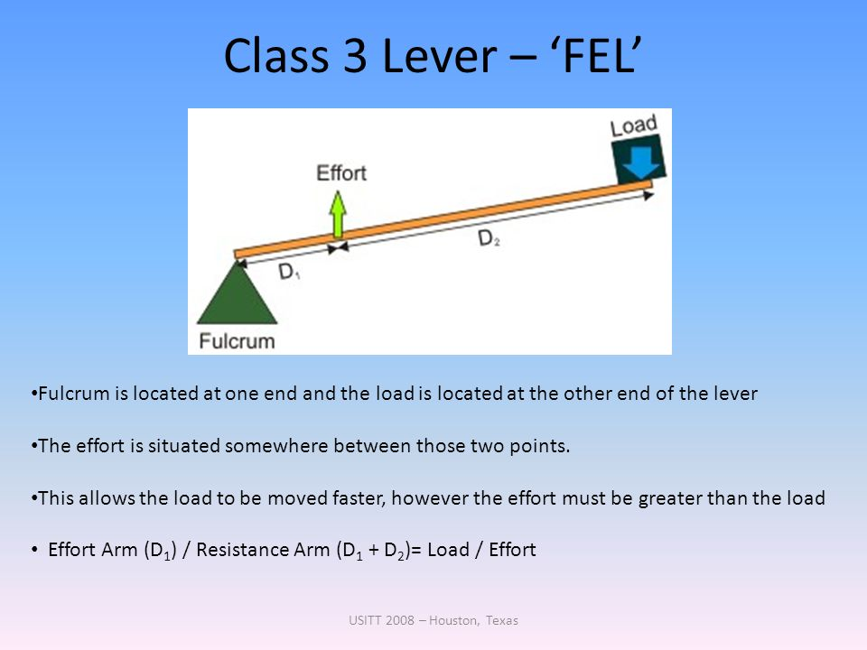 Class 3 Lever – 'FEL' Fulcrum is located at one end and the load is located at the other end of the lever.