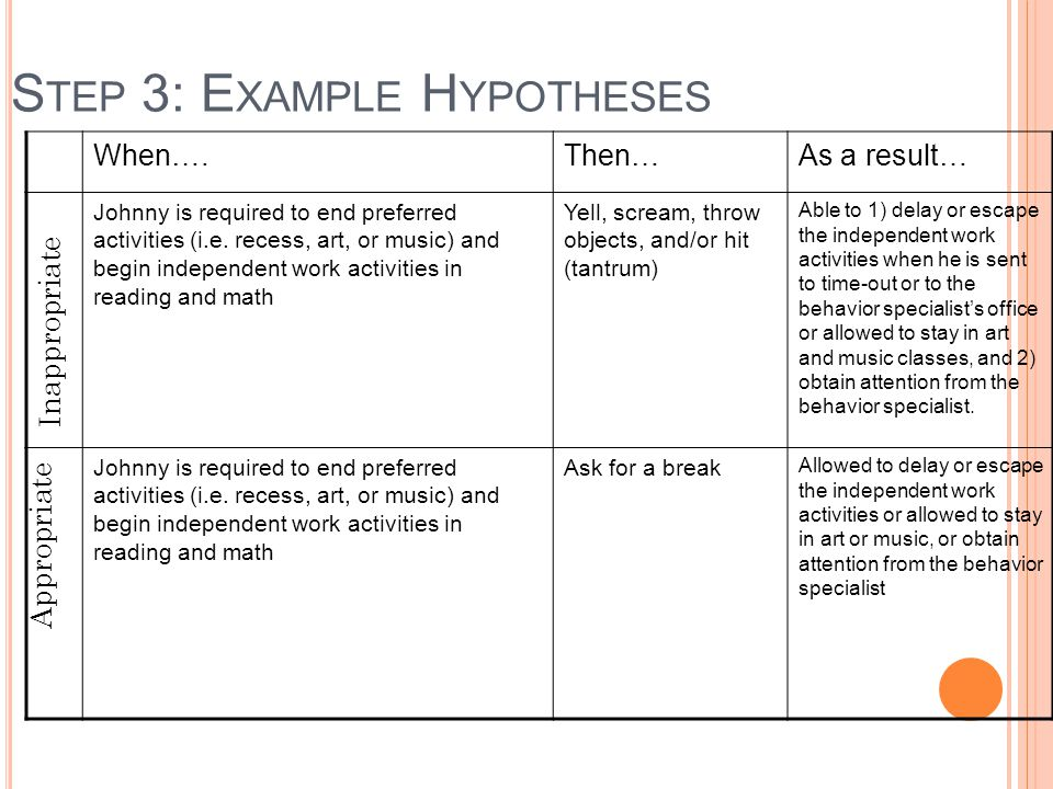 Step 3: Example Hypotheses