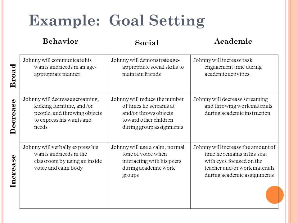 Example: Goal Setting Behavior Social Academic Decrease Increase Broad