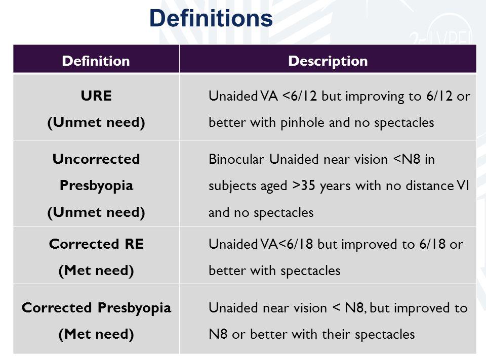 Uncorrected Presbyopia Corrected Presbyopia (Met need)