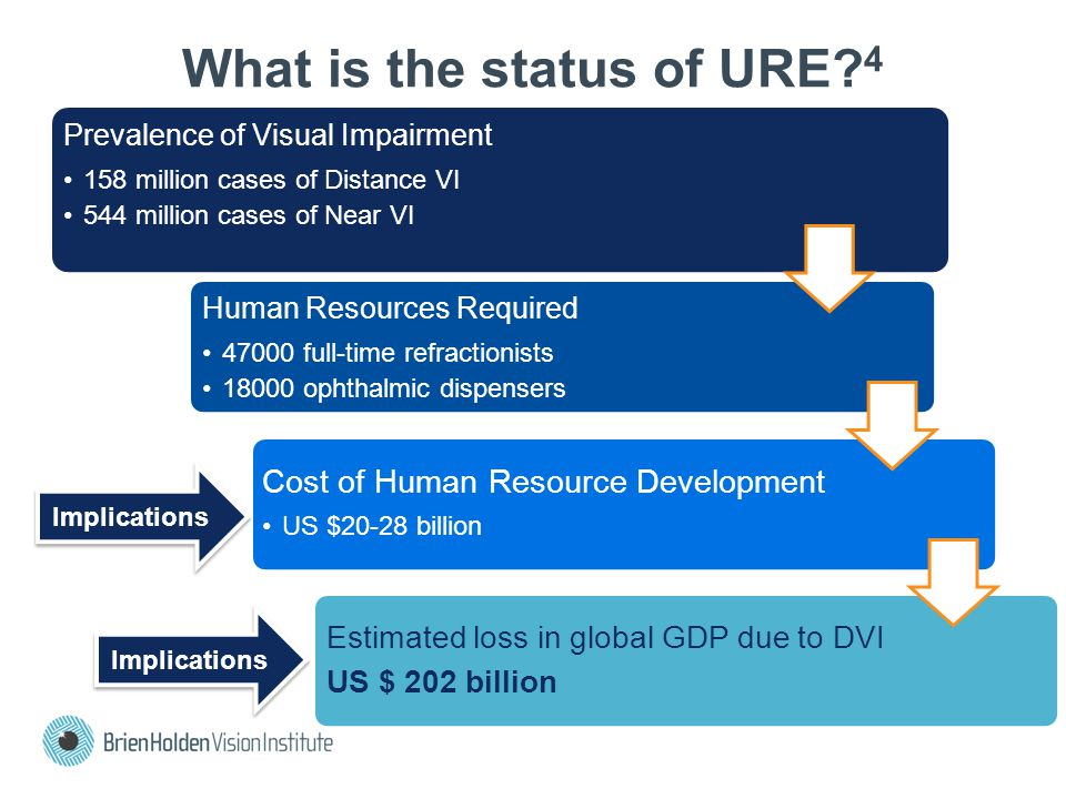 What is the status of URE 4