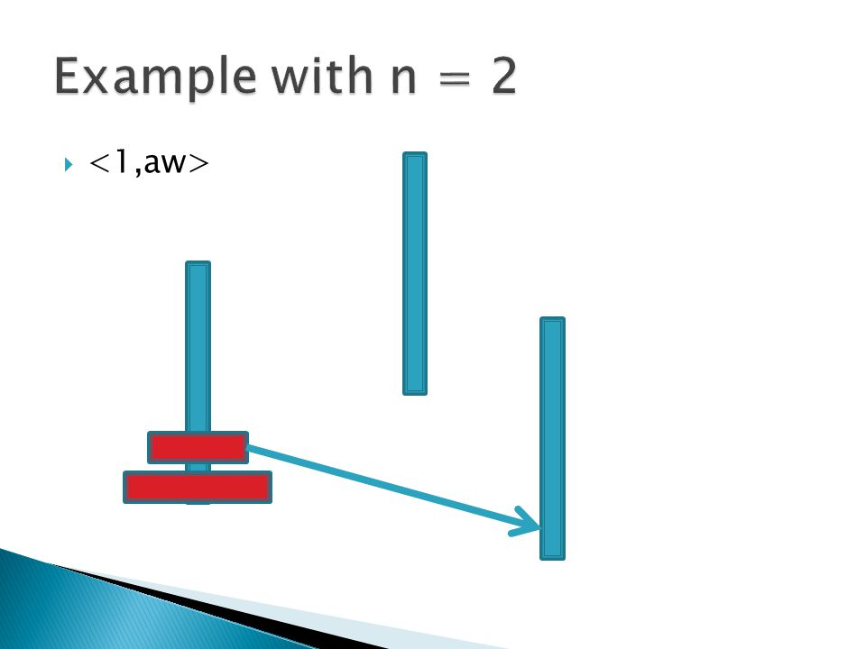 Example with n = 2 <1,aw>