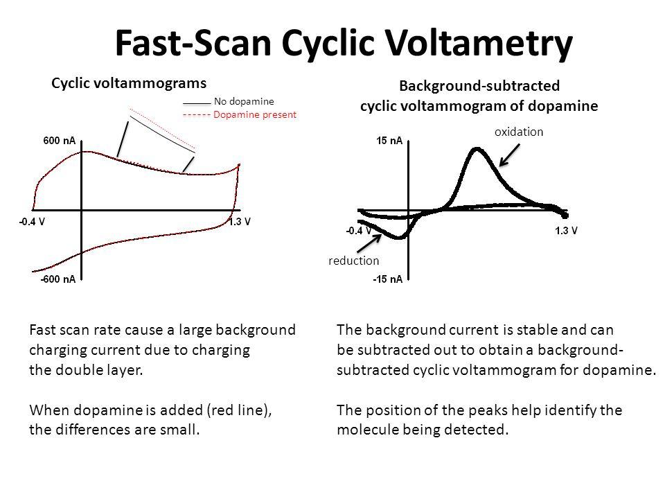 Fast-Scan Cyclic Voltametry