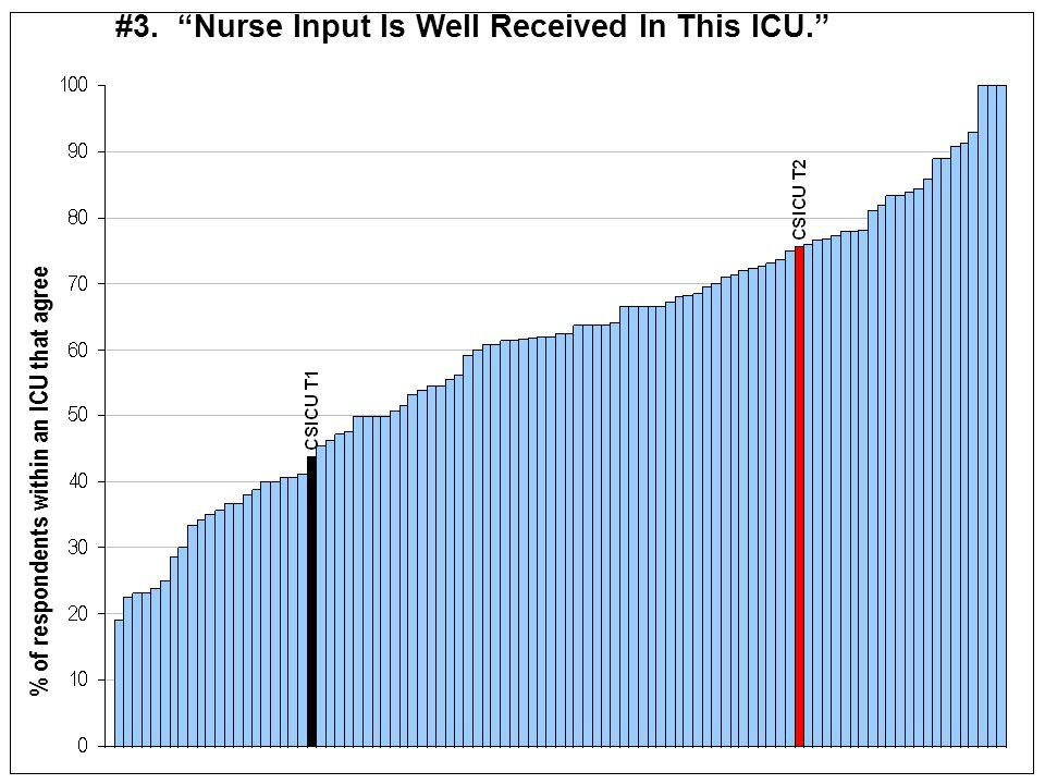 #3. Nurse Input Is Well Received In This ICU.