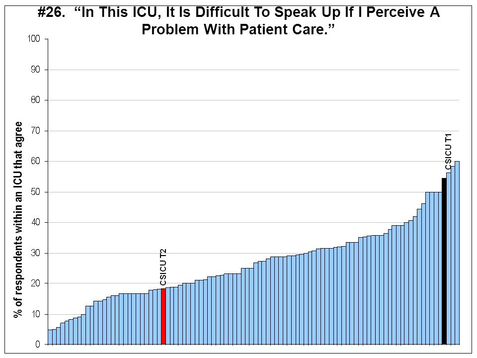 #26. In This ICU, It Is Difficult To Speak Up If I Perceive A Problem With Patient Care.