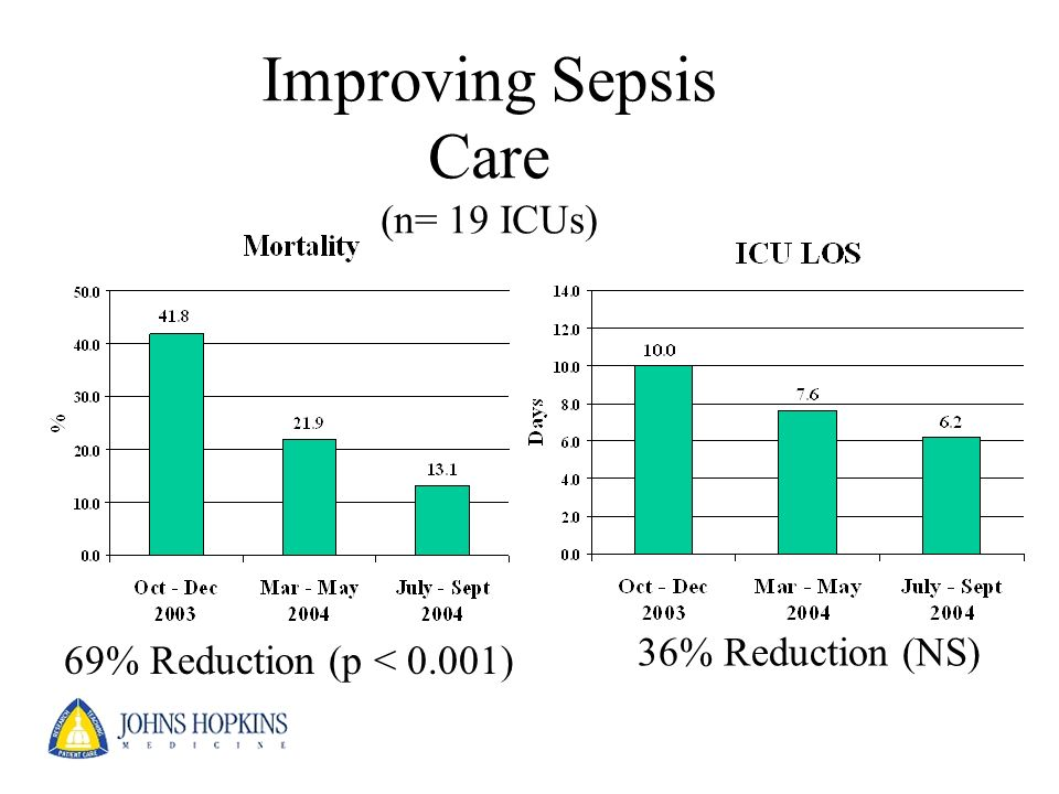 Improving Sepsis Care (n= 19 ICUs)