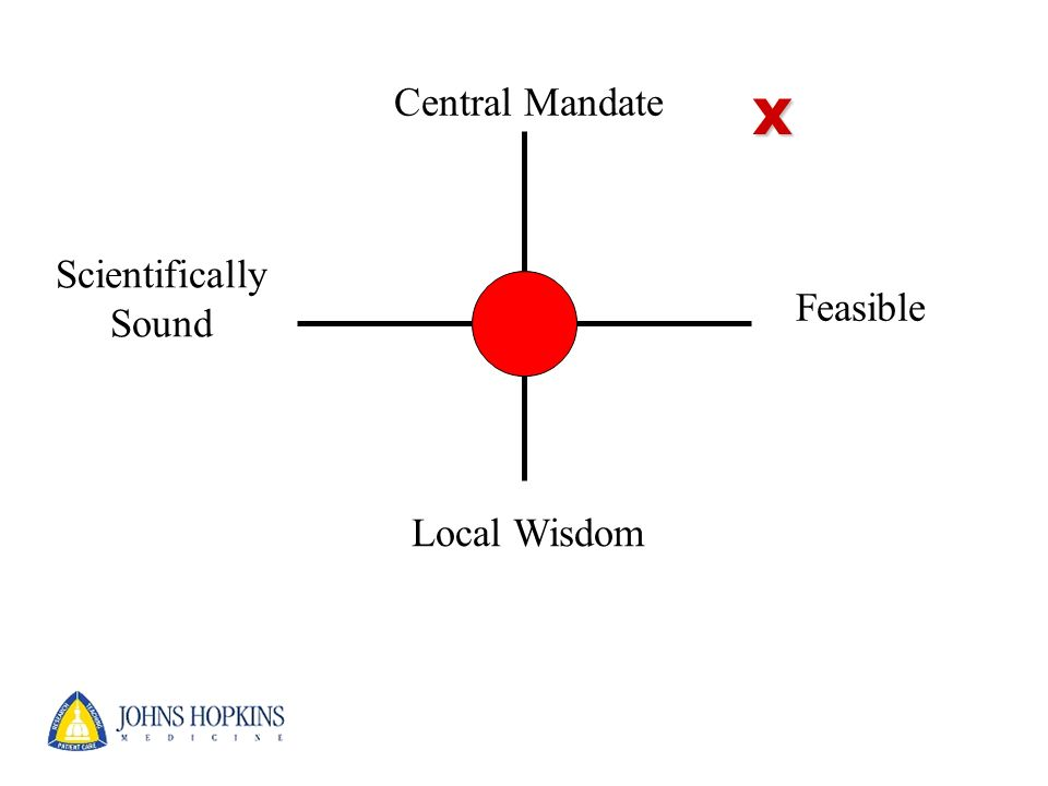 x Central Mandate Scientifically Sound Feasible Local Wisdom