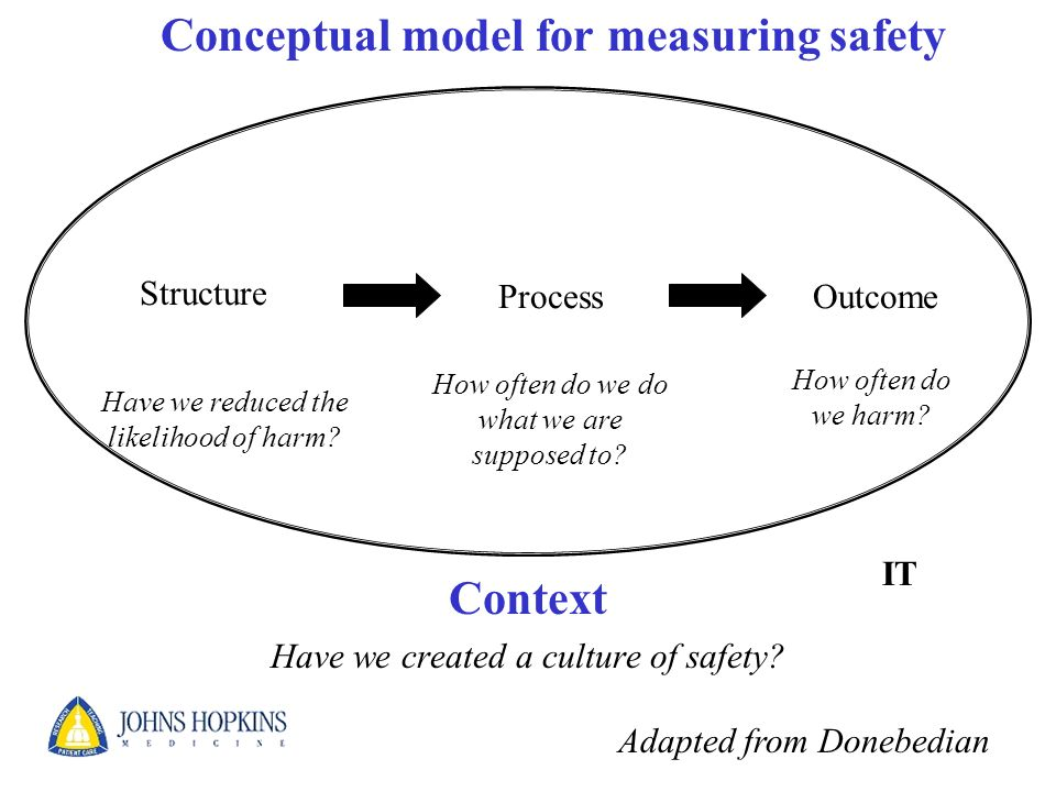 Context Have we created a culture of safety