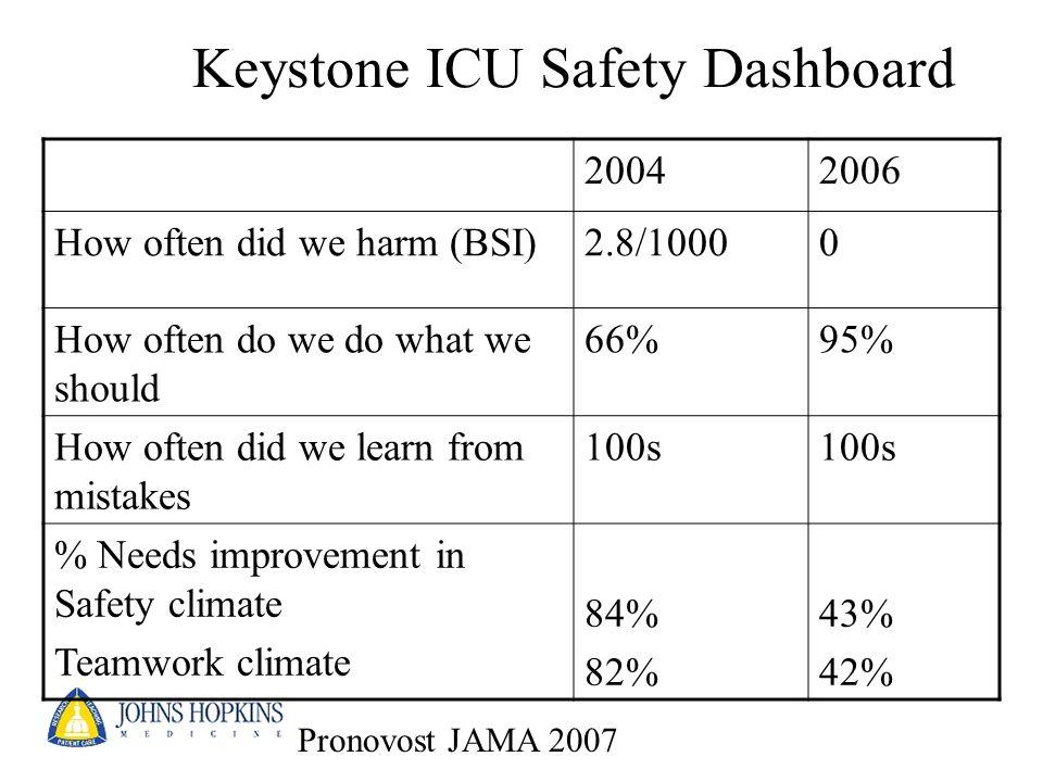 Keystone ICU Safety Dashboard