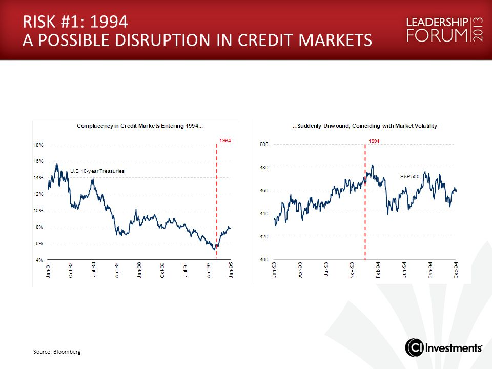RISK #1: 1994 A POSSIBLE DISRUPTION IN CREDIT MARKETS