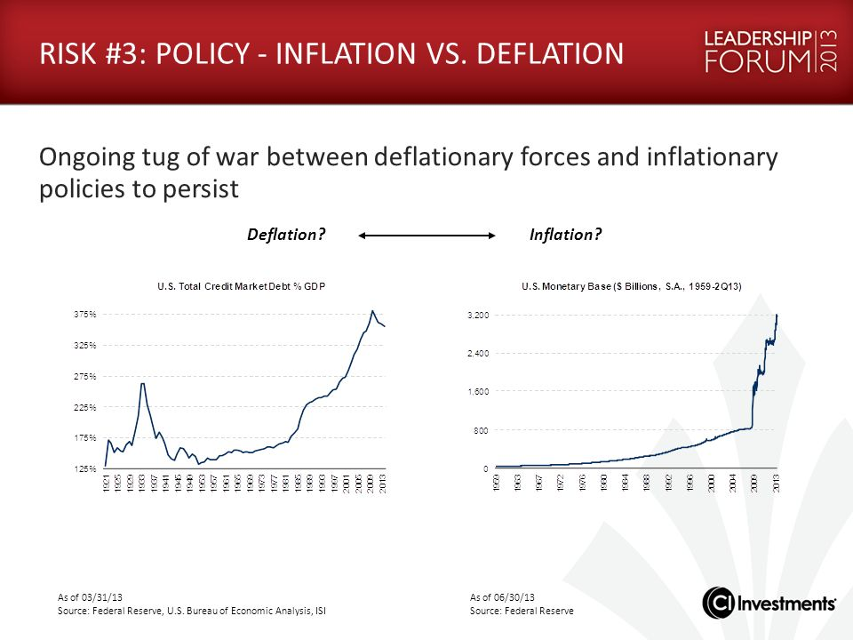 RISK #3: POLICY - INFLATION VS. DEFLATION