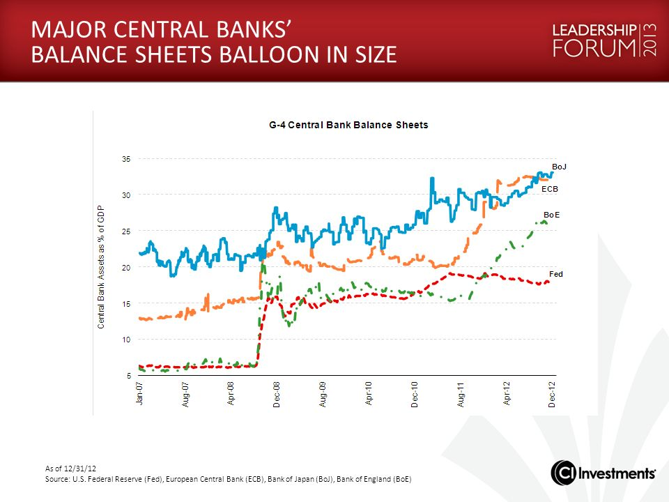 MAJOR CENTRAL BANKS' BALANCE SHEETS BALLOON IN SIZE