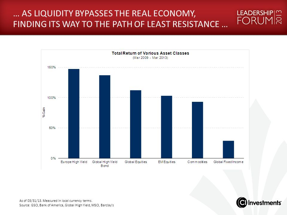 … AS LIQUIDITY BYPASSES THE REAL ECONOMY, FINDING ITS WAY TO THE PATH OF LEAST RESISTANCE …