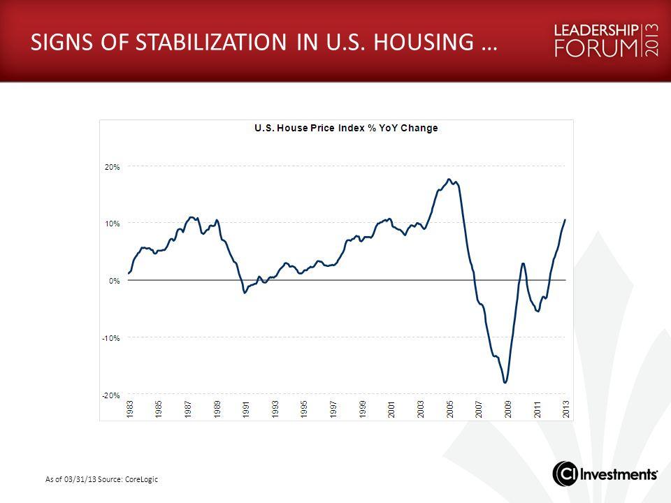 SIGNS OF STABILIZATION IN U.S. HOUSING …