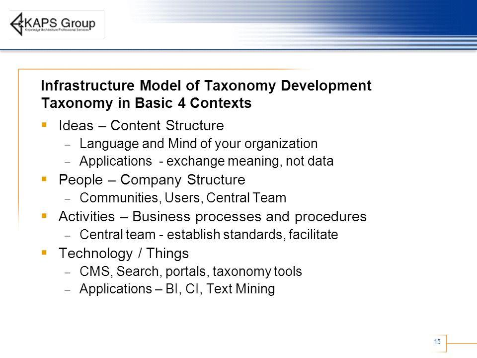 Ideas – Content Structure
