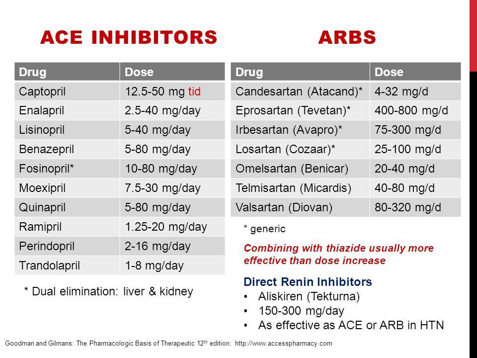 ACE Inhibitors ARBs Drug Dose Captopril 12.5-50 mg tid Enalapril