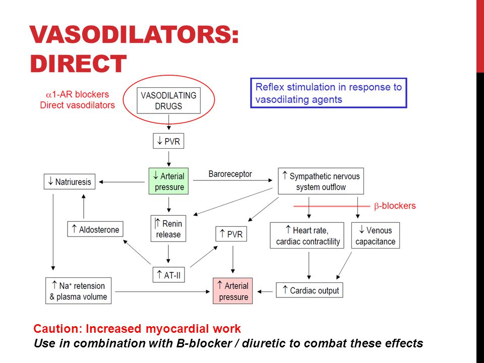 Vasodilators: direct Caution: Increased myocardial work