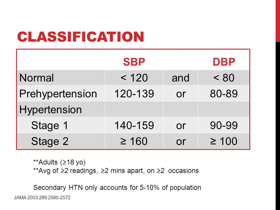 CLASSIFICATION SBP DBP Normal < 120 and < 80 Prehypertension