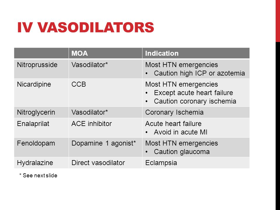 IV vasodilators MOA Indication Nitroprusside Vasodilator*