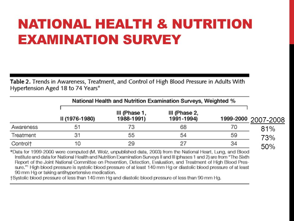 National Health & Nutrition Examination Survey