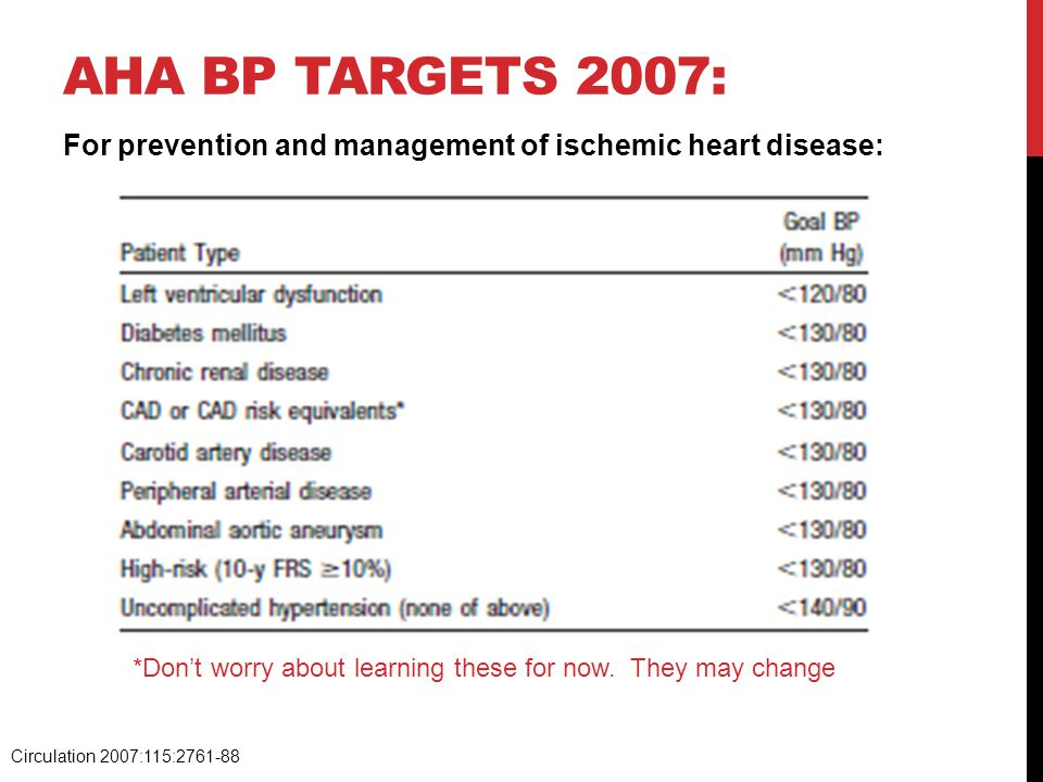 AHA BP targets 2007: For prevention and management of ischemic heart disease: *Don't worry about learning these for now. They may change.