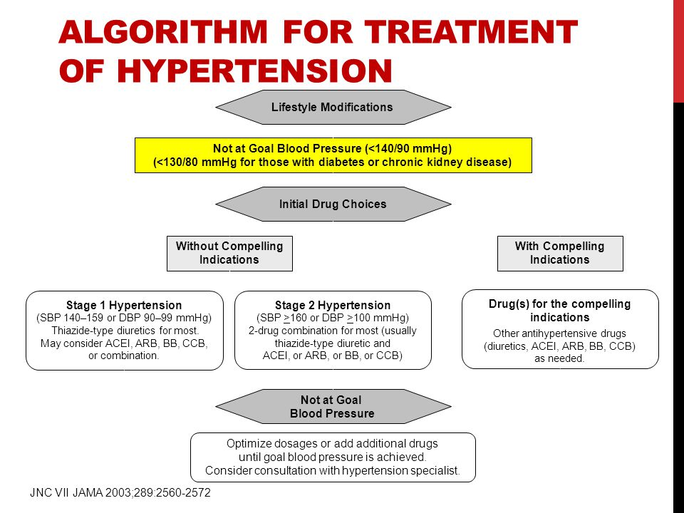 Algorithm for Treatment of Hypertension
