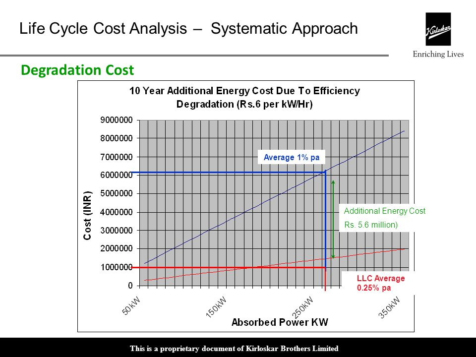 Degradation Cost Average 1% pa Additional Energy Cost Rs. 5.6 million)