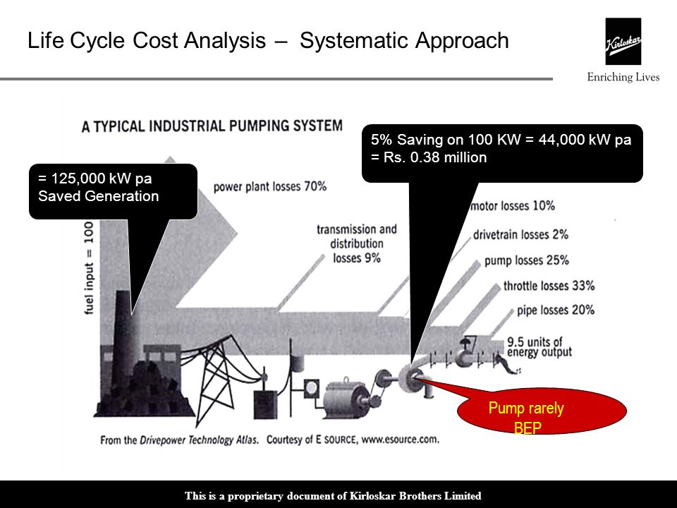 Pump rarely BEP 5% Saving on 100 KW = 44,000 kW pa = Rs million