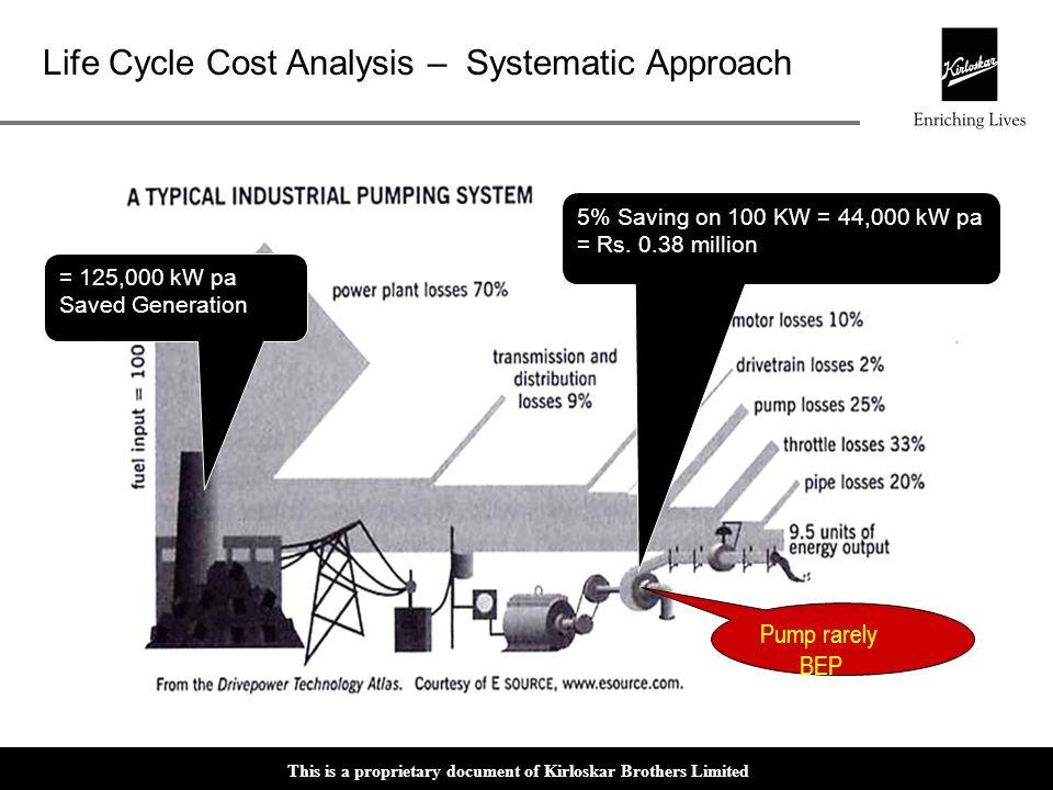 Pump rarely BEP 5% Saving on 100 KW = 44,000 kW pa = Rs. 0.38 million