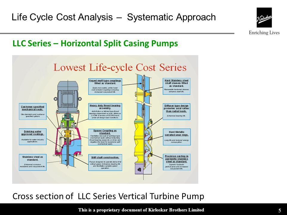 LLC Series – Horizontal Split Casing Pumps
