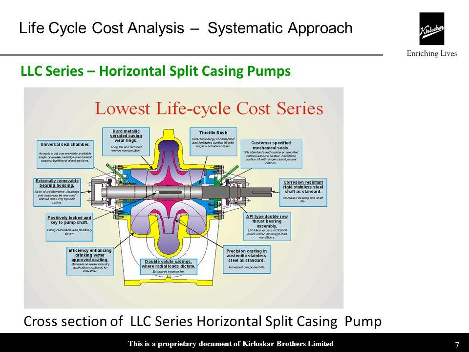 LLC Series – Horizontal Split Casing Pumps