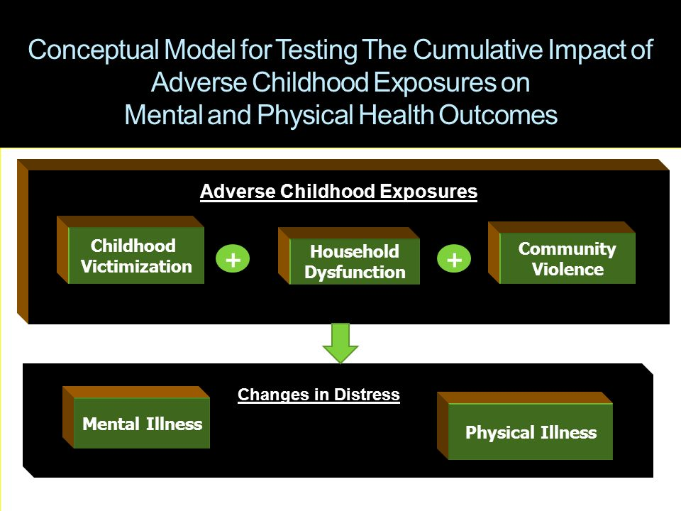Conceptual Model for Testing The Cumulative Impact of Adverse Childhood Exposures on Mental and Physical Health Outcomes